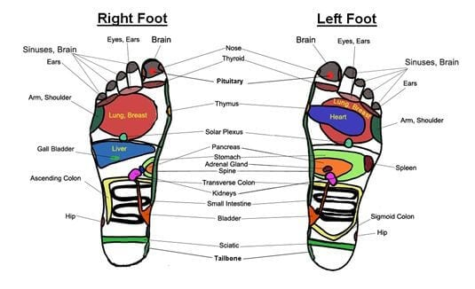 what to know about reflexology - benefits